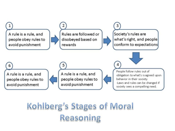 kohlberg-s-stages-of-moral-reasoning